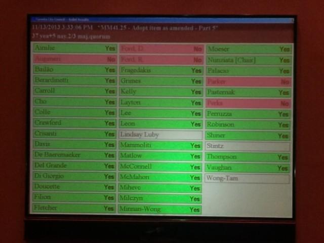 De motie werd aangenomen met 37 stemmen voor en vijf tegen.